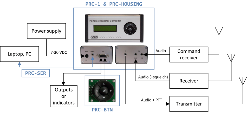 EMCO Portable Repeater Controller system example